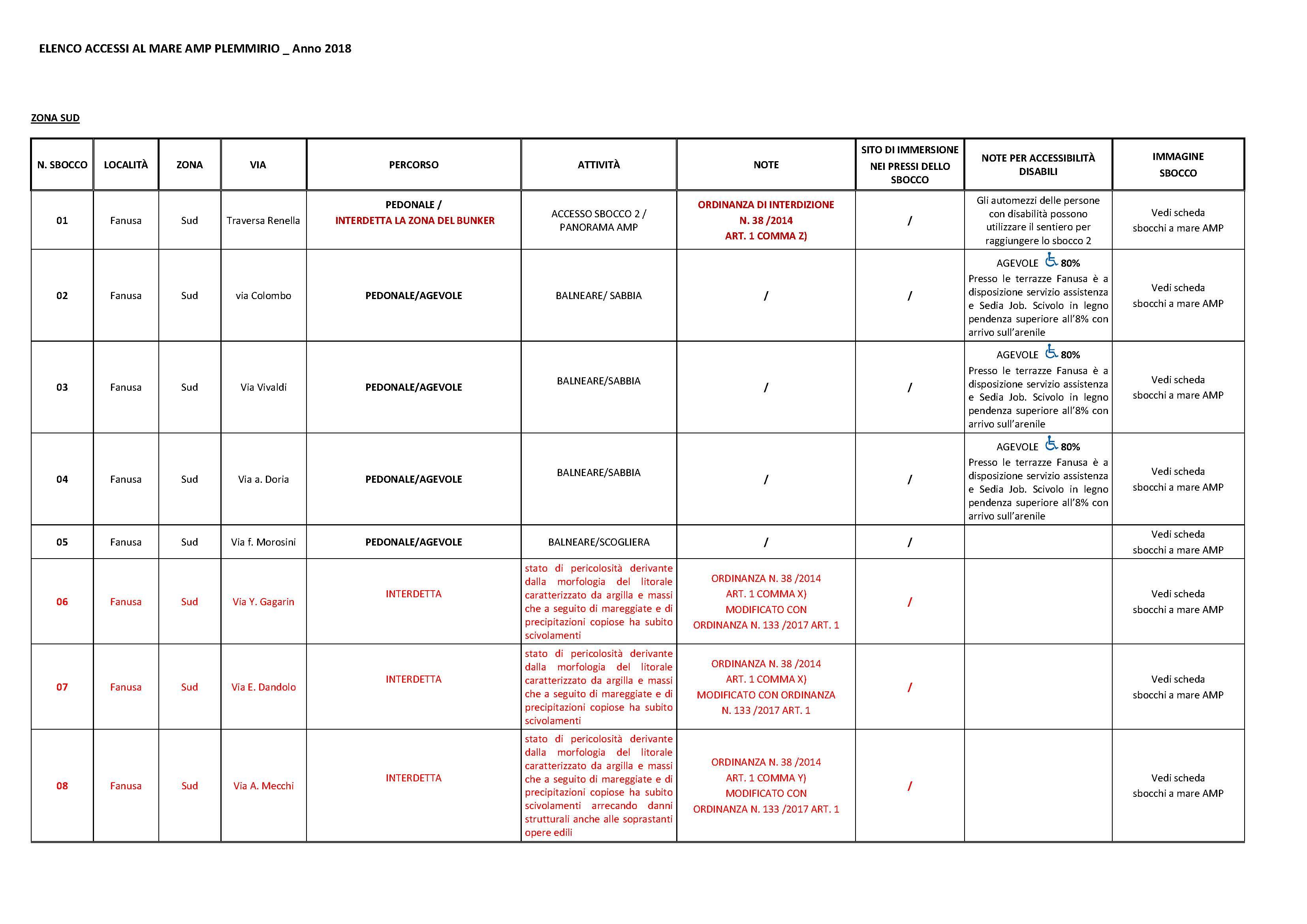 ELENCO sbocchi-accessibilità_Pagina_1