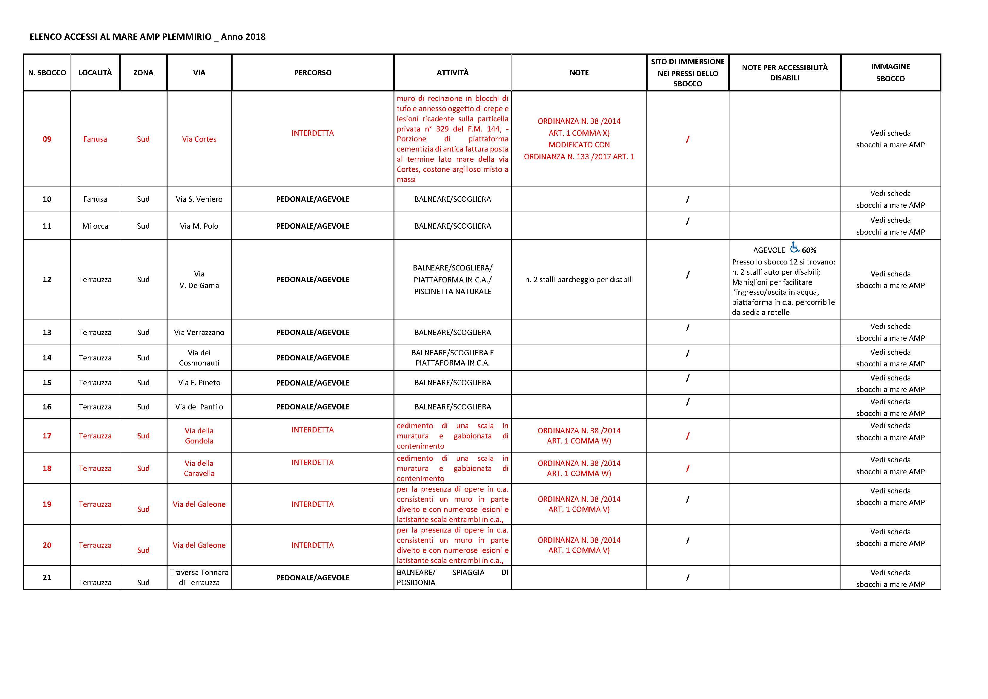ELENCO sbocchi-accessibilità_Pagina_2