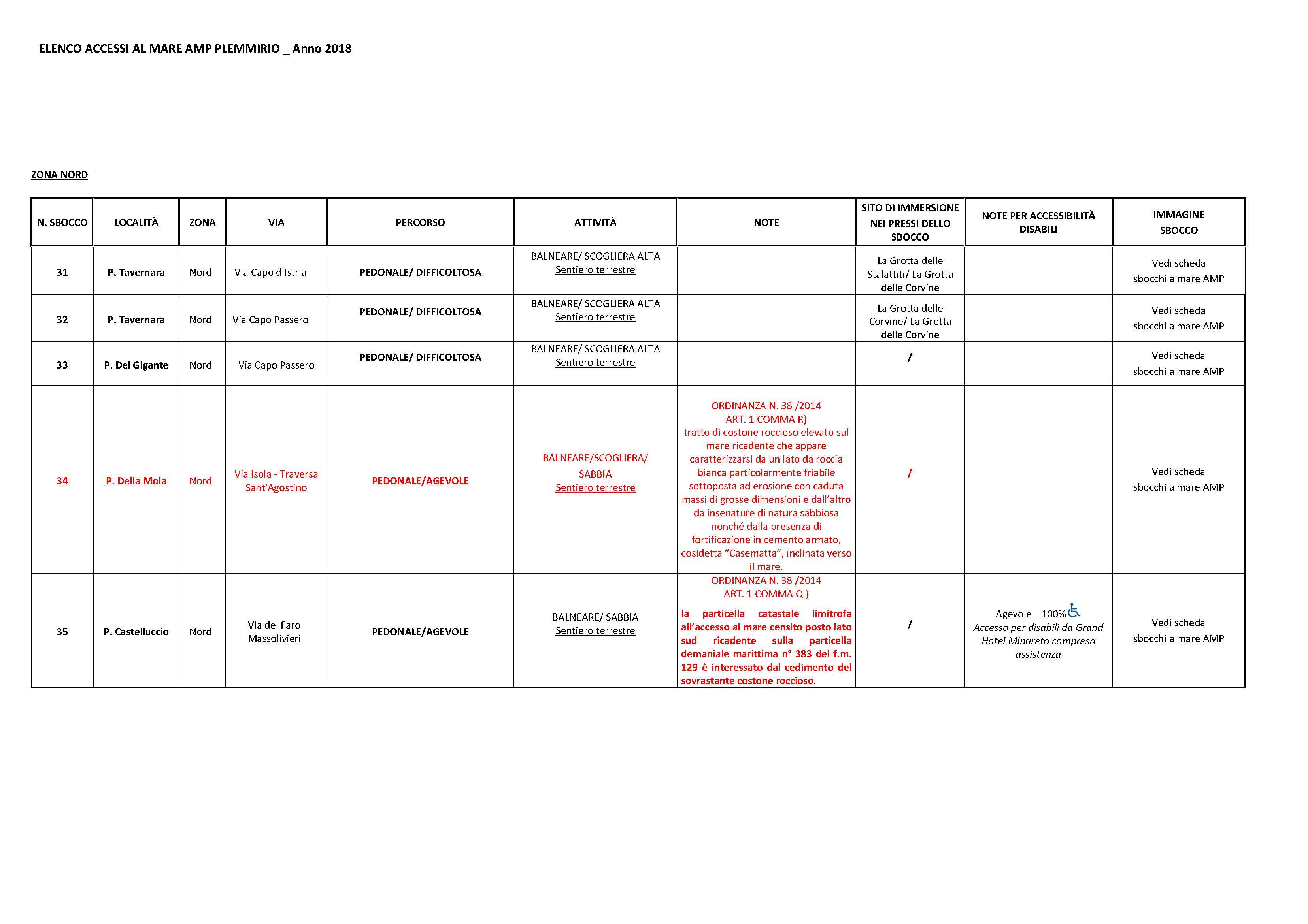 ELENCO sbocchi-accessibilità_Pagina_4