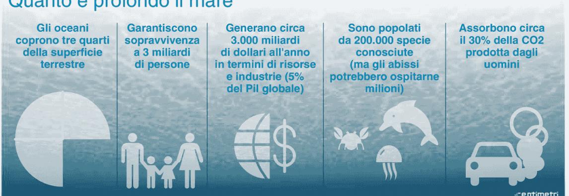Oggi la Giornata Mondiale degli Oceani- SOS Oceani di Plastica