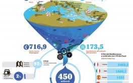 Un Mediterraneo da 5.600 miliardi , il report di Wwf International