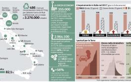"""AMBIENTE: dall'inquinamento all'economia """"verde, le strategie dei partiti (e il loro costo fiscale)"""