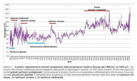 Clima e cambiamenti climatici, riflessioni su passato, presente e futuro