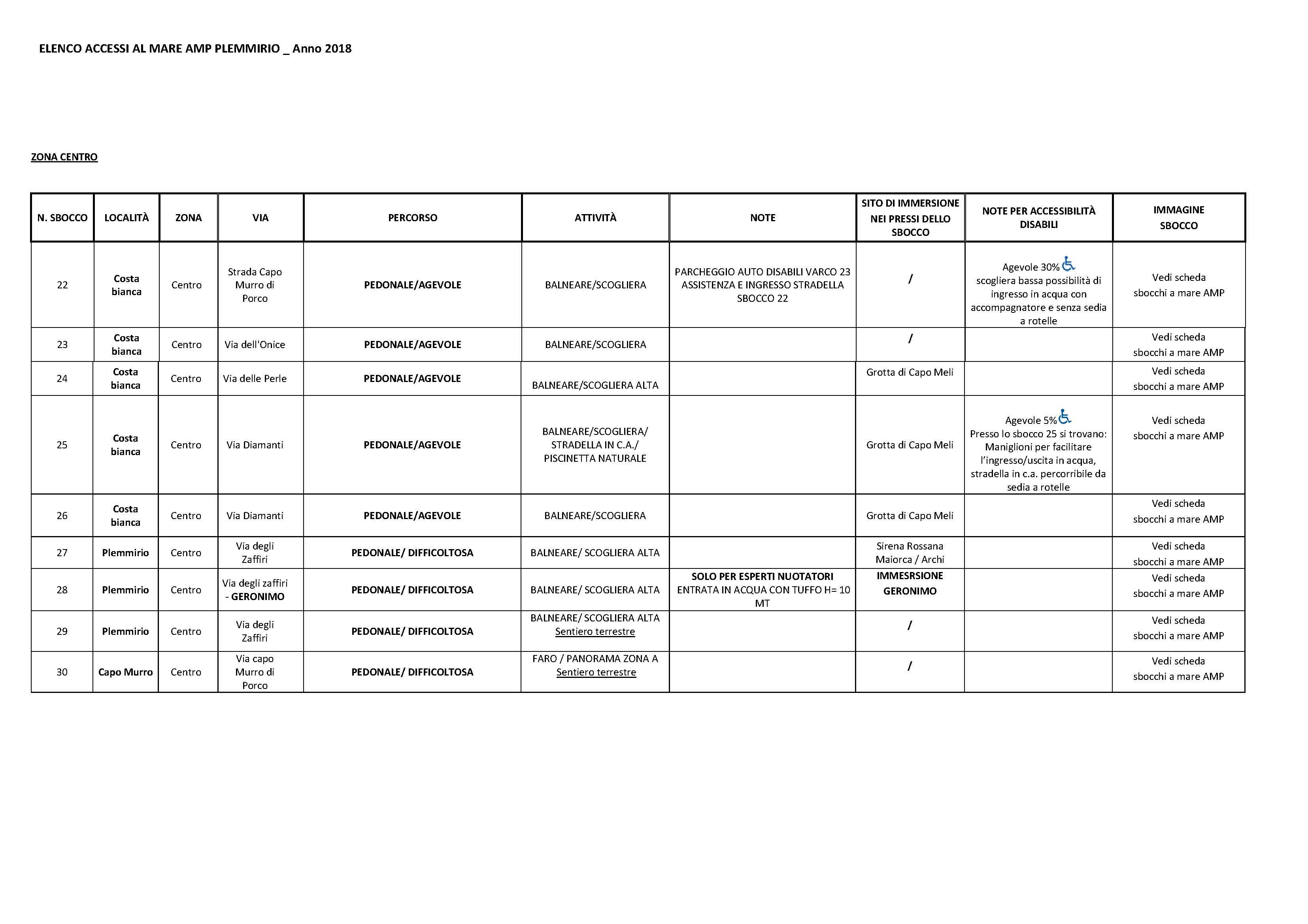 ELENCO sbocchi-accessibilità_Pagina_3