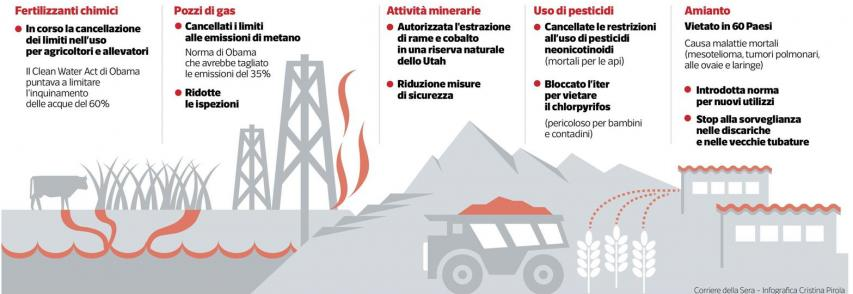 Così Trump dichiara guerra all`ambiente = La guerra di Trump a clima e ambiente *di Milena Gabanelli e Massimo Gaggi